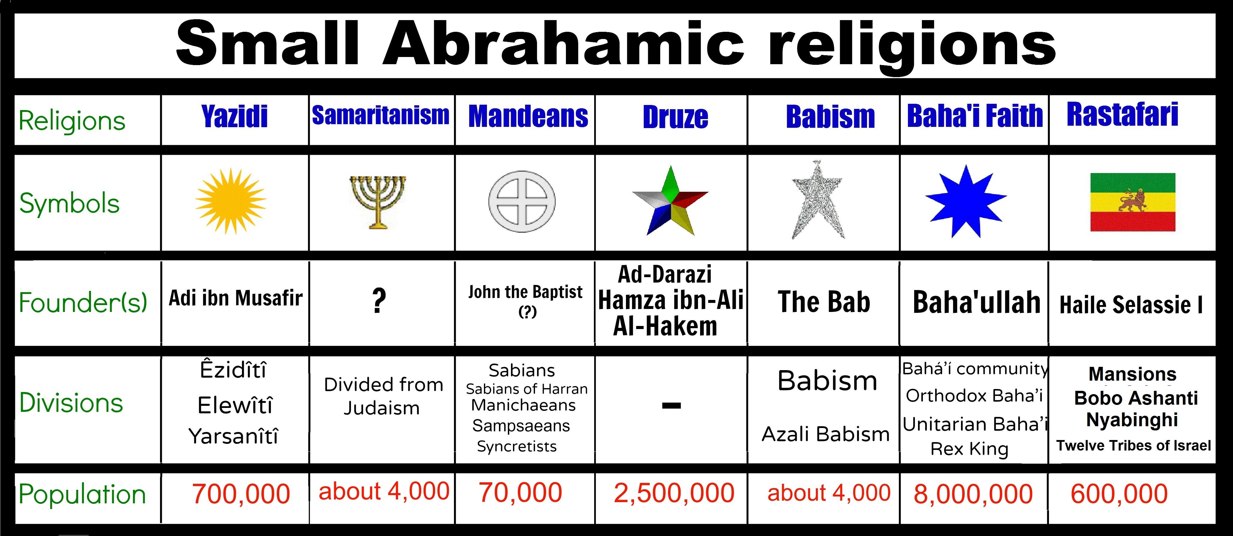 The three abrahamic religions
