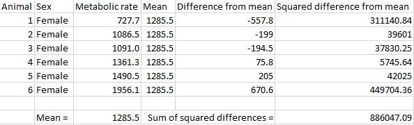 Standard deviation wikipedia table showing sum of squares calculation for female fulmars ccuart Image collections