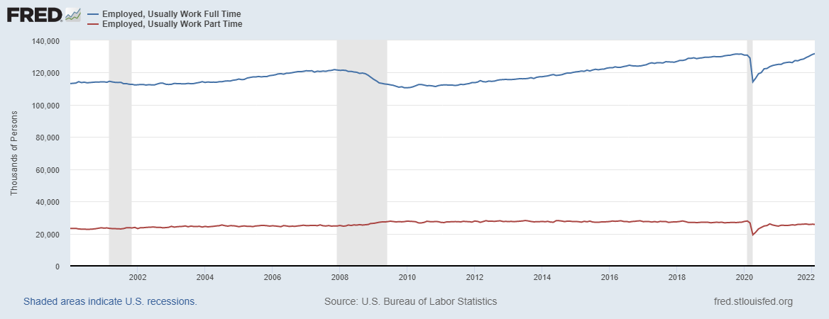 U.S. Full Time and Part Time Workers.png