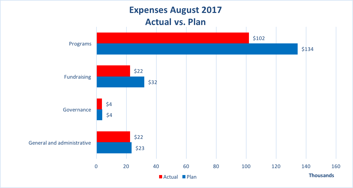 Wiki Education expenses 2017-08.png