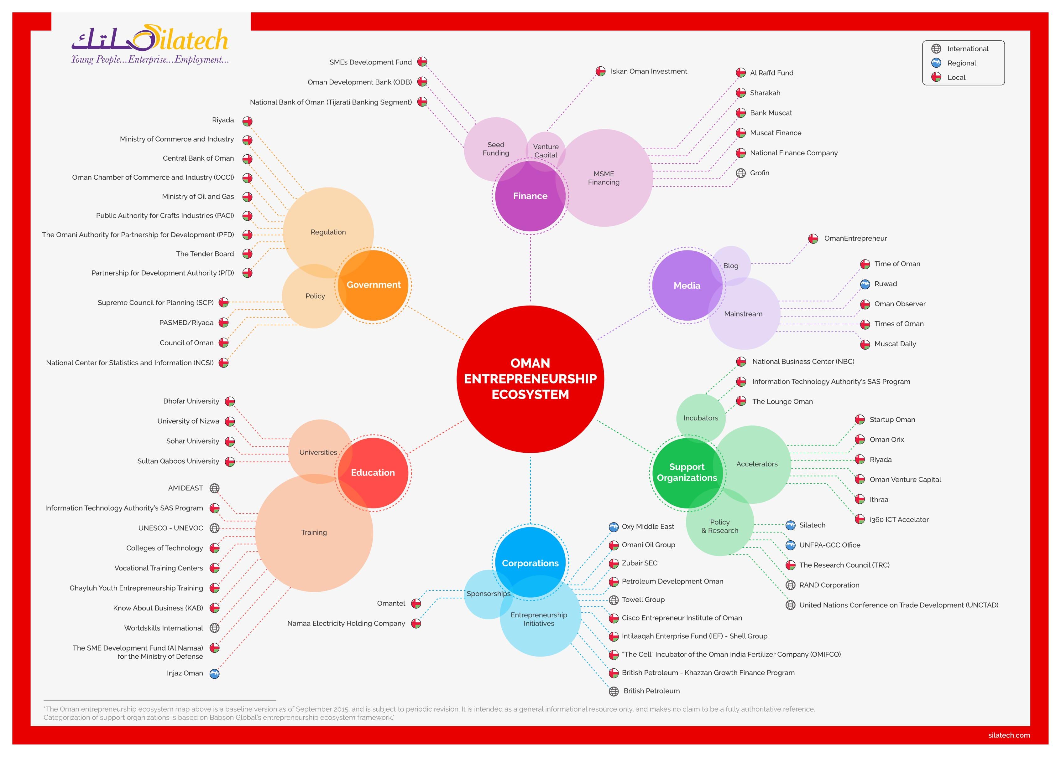 ملف النظام البيئي لريادة الأعمال في سلطنة عمان Jpg ويكيبيديا