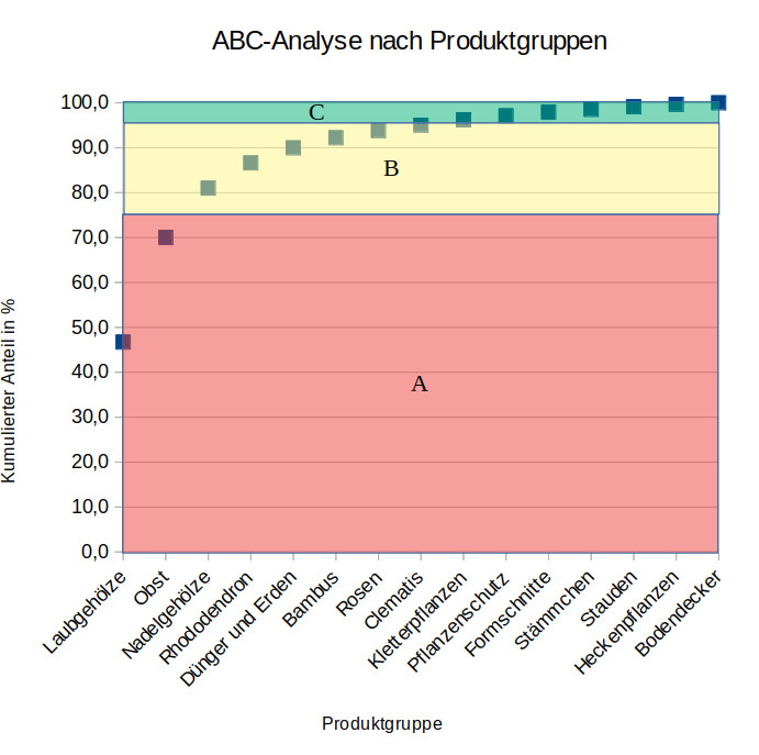 ABC Analyse Grafik.jpg