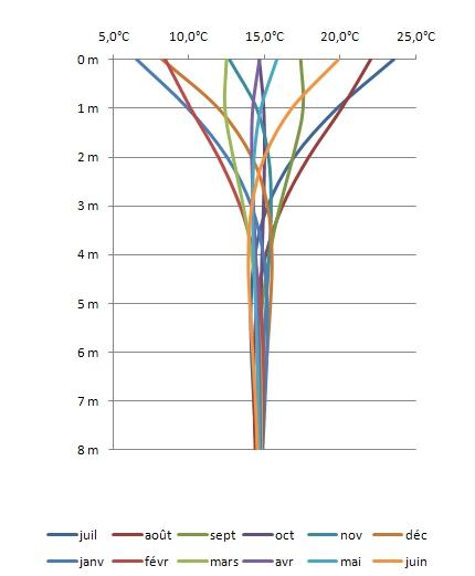 Bioclimatique d finition c 39 est quoi - Architecture bioclimatique definition ...