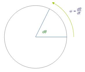Angular velocity simple english wikipedia the free encyclopedia ccuart Images