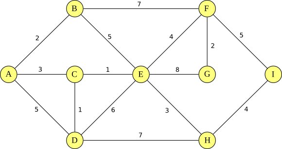 Communication Networks/Routing - Wikibooks, open books for