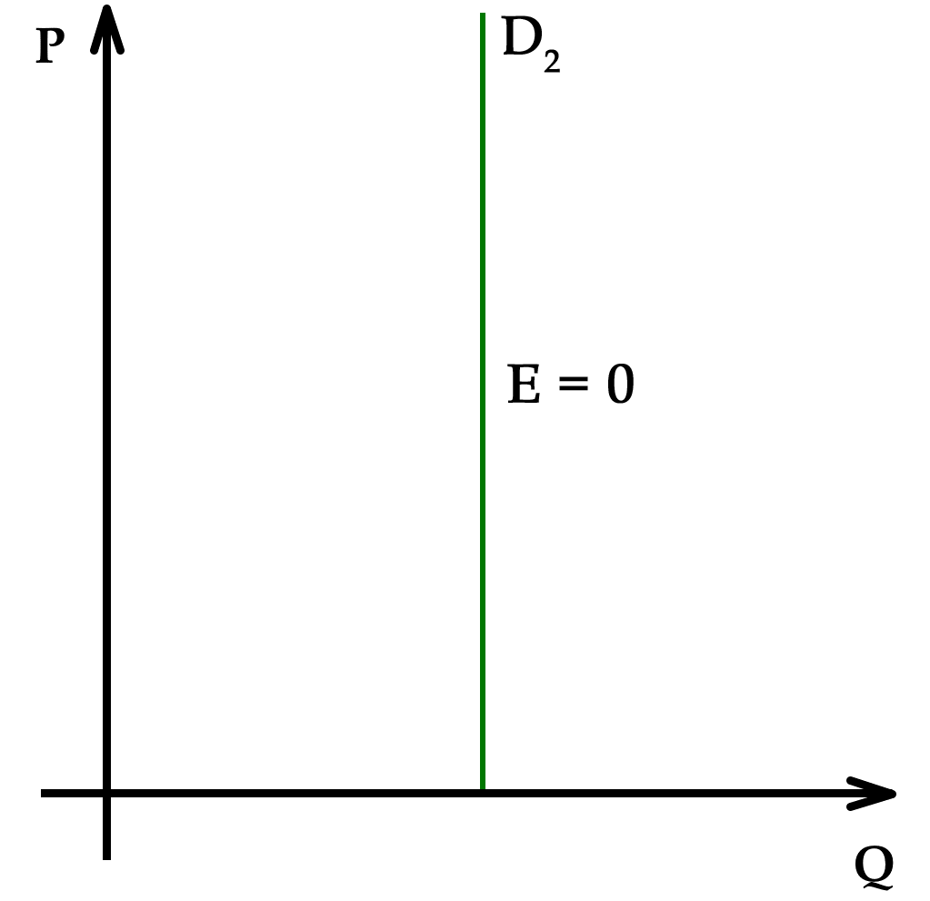 File:Elasticity-inelastic.png - Wikimedia Commons