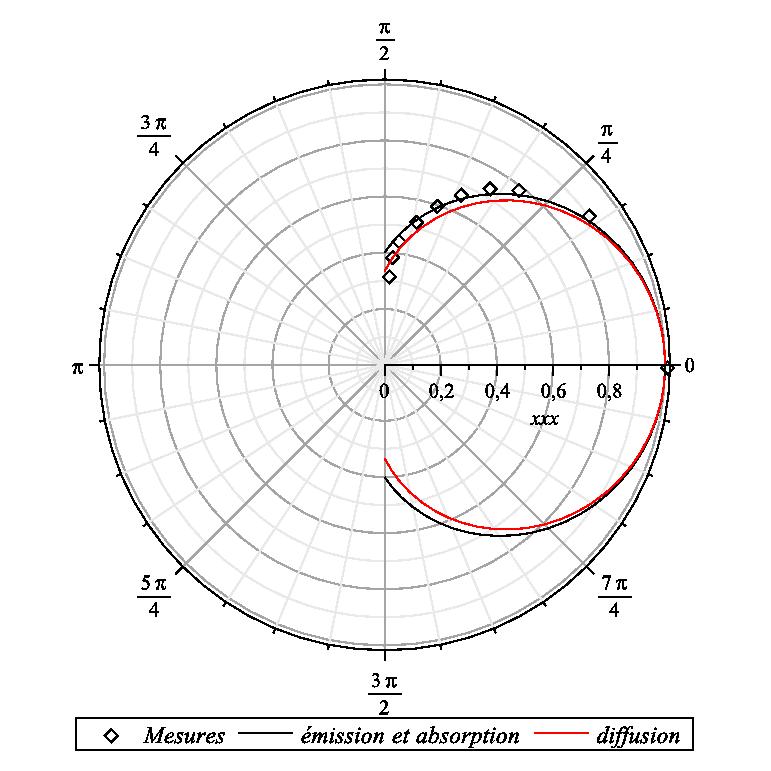 Fileemission Angulaire Surface Etoile