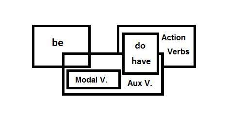 Three Venn Diagram: English Verb Venn Diagram.jpg - Wikimedia Commons,Chart