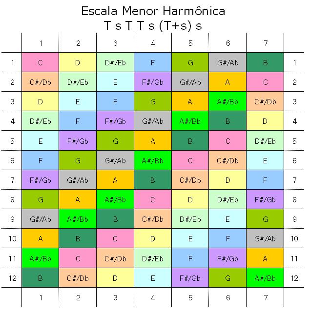 EscalaMenorHarmonica.png