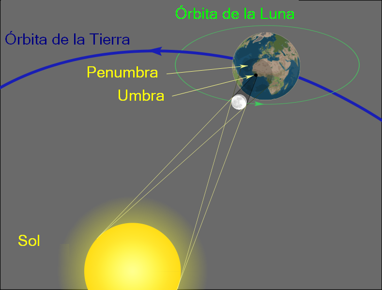 File:Geometry of a Total Solar Eclipse new.png