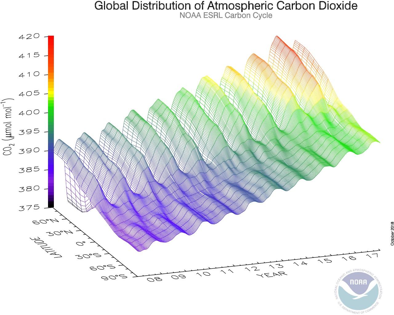 carbon dating jord