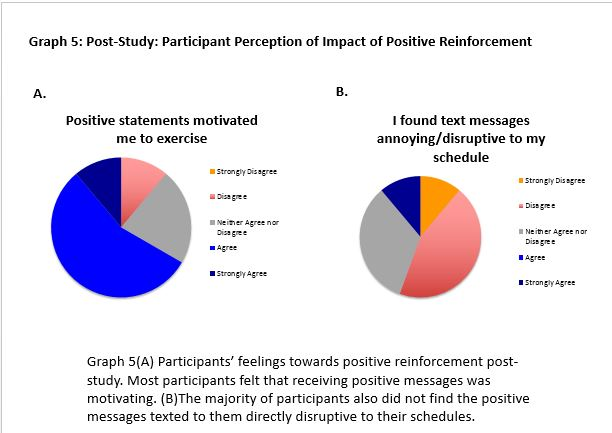 Post-Study: Participant Perception of Impact of Positive Reinforcement