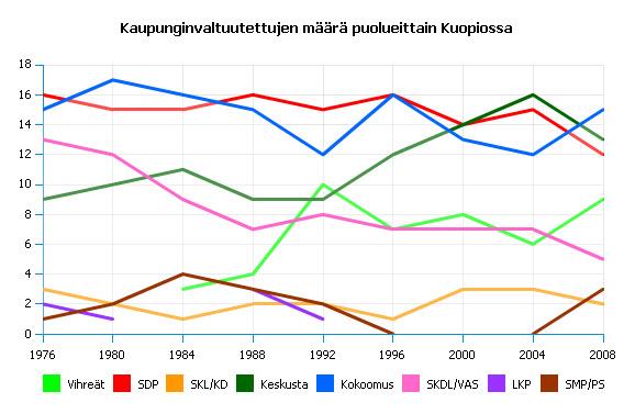 File:Kvalt kuopio puolueittain.jpg