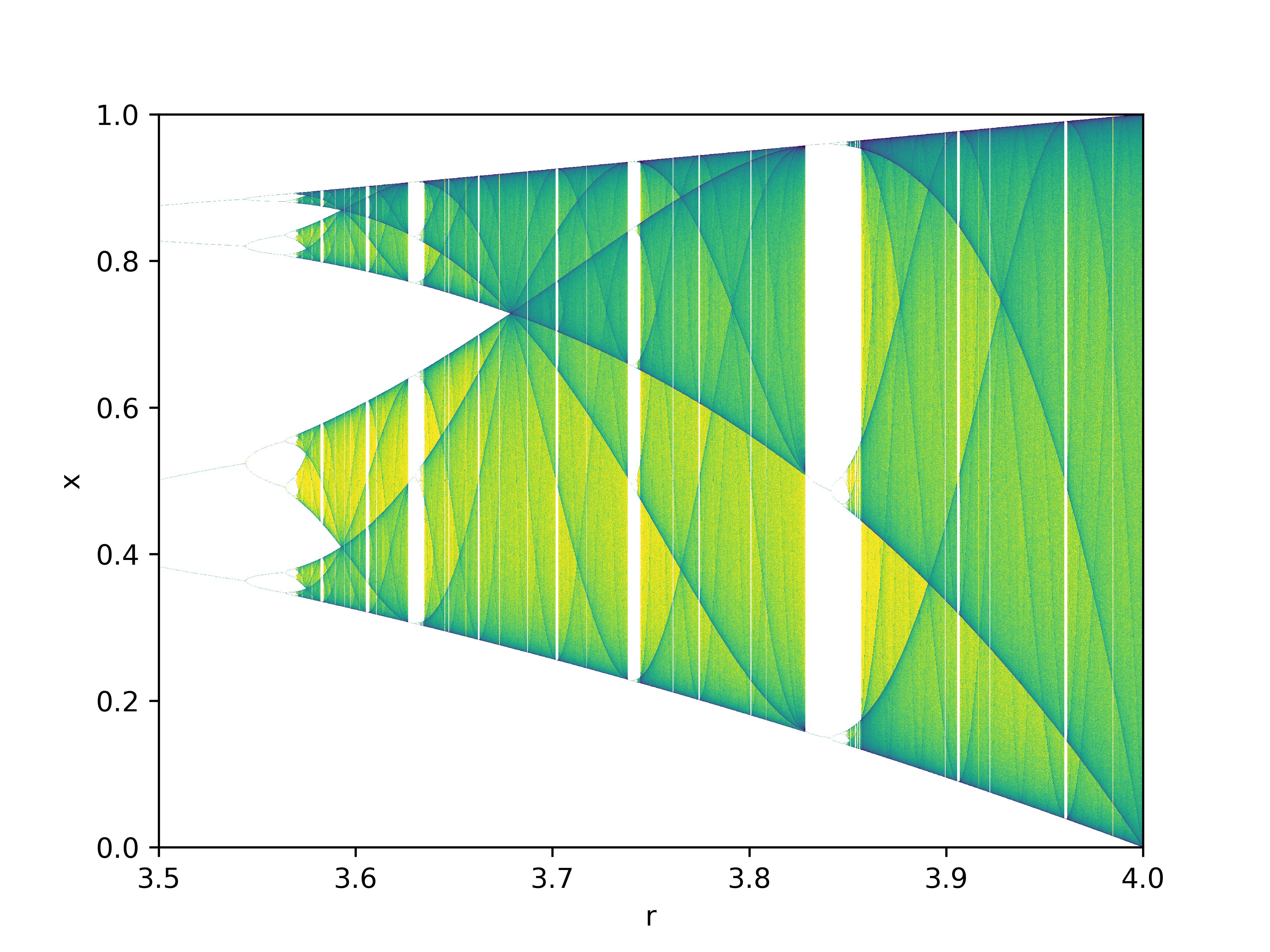 File:Logistic Map Bifurcation Diagram, Matplotlib, zoomed ...