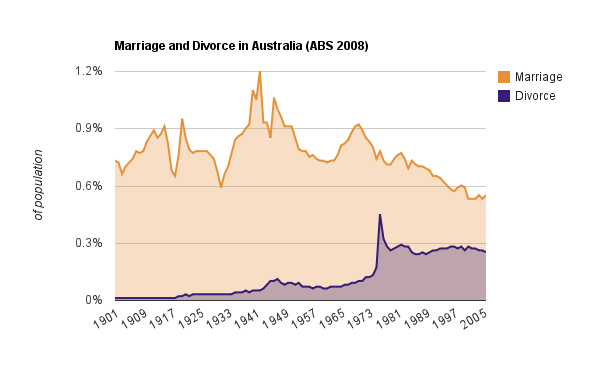 Online dating divorce rate in Melbourne