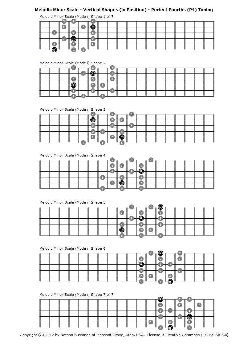 Melodic Minor Scale (Mode i) - Vertical Shapes (in Position) - Perfect Fourths (P4) Tuning