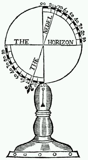 dawny inklinometr, inklinacja magnetyczna