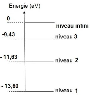 Oxygen energy level diagram - fr.jpg