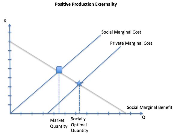 Eksternalitas Positif dari Segi Produksi