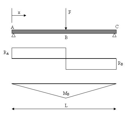 Simply supported beam with central point load.jpg
