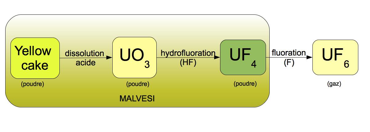 Le raffinage et la transformation chimique de l'uranium: le 'yellowcake' doit subir plusieurs transformations chimiques (dissolution acide et hydrofluoration) avant l'enrichissement de l'uranium puis la fabrication des assemblages combustibles qui sont utilisés dans les réacteurs nucléaires.