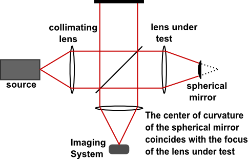 Twyman-Green interferometer.png