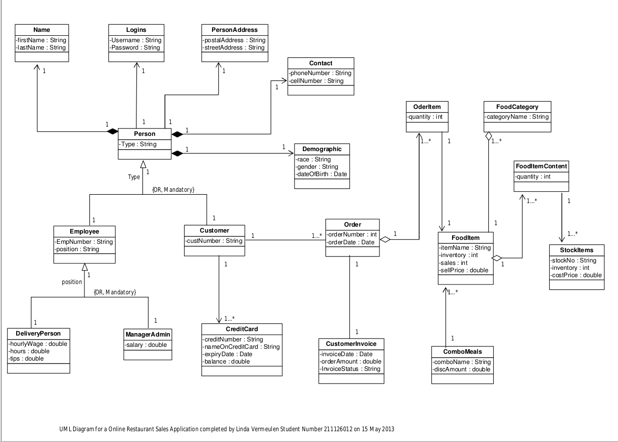 activity diagram for online food order 31 srs class diagram (restaurant management system) ali hamdi online food ordering system in aspnet 11:27 example activity diagram - duration.