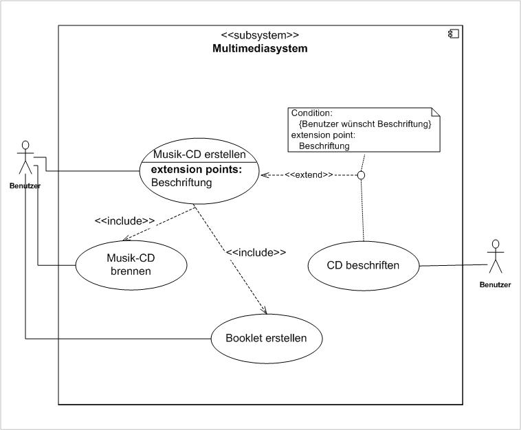 Abbildung 33 A Use Case Diagramm Mit Allen 3