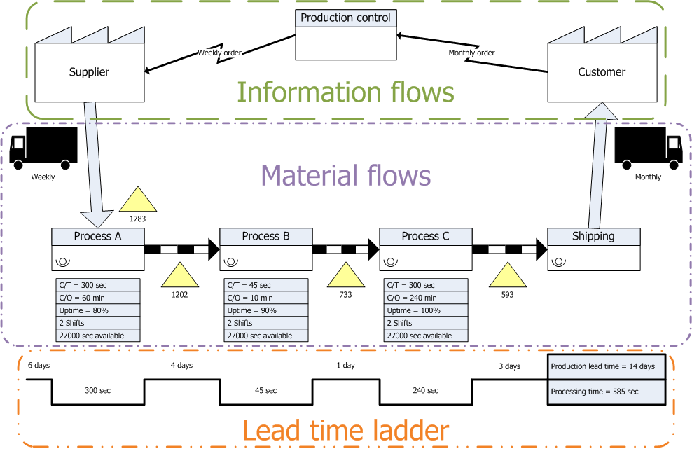 value stream mapping wikipedia