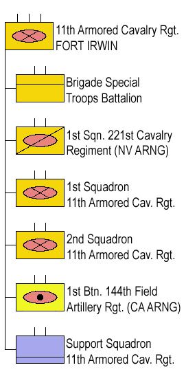 11th US Armored Cavalry Rgt