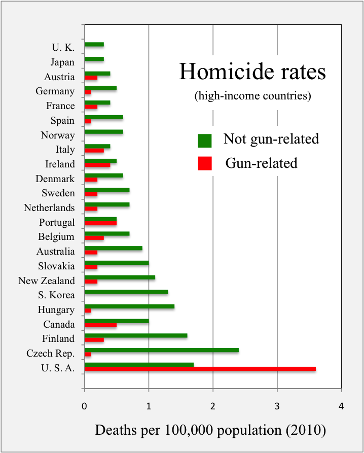 File:2010 homicide rates - gun versus non-gun - high-income countries.png - Wikimedia Commons