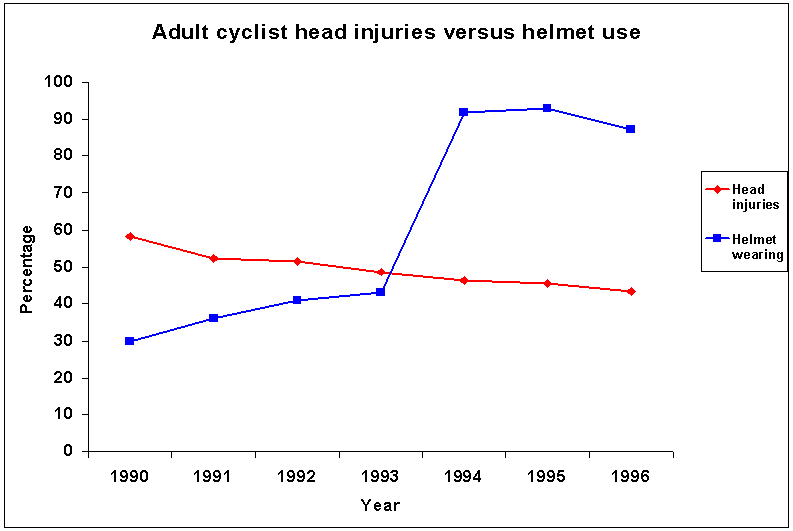 English: Graph of adult cyclist head injuries ...