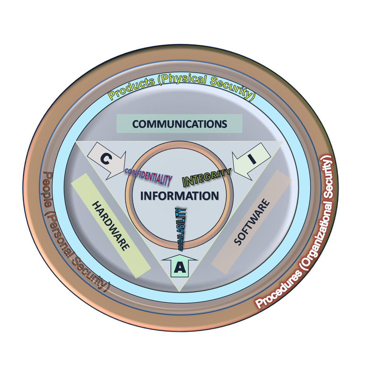 information and communication technologies an overview The global information technology report 2015  information and communication technologies—or icts  technologies, and the accelerating.