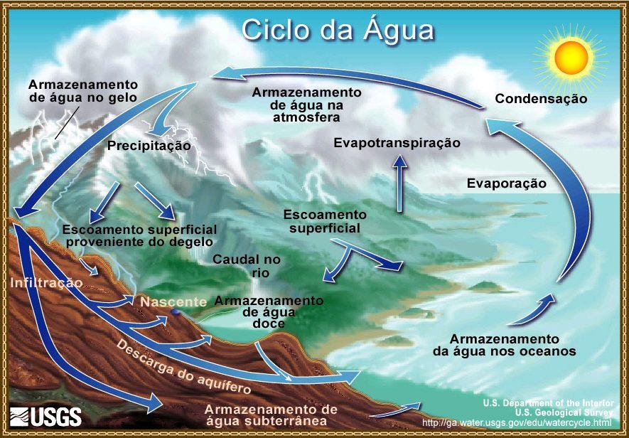 Resultado de imagem para desenhos  de ciclos hidrologicos tipos de chuvas