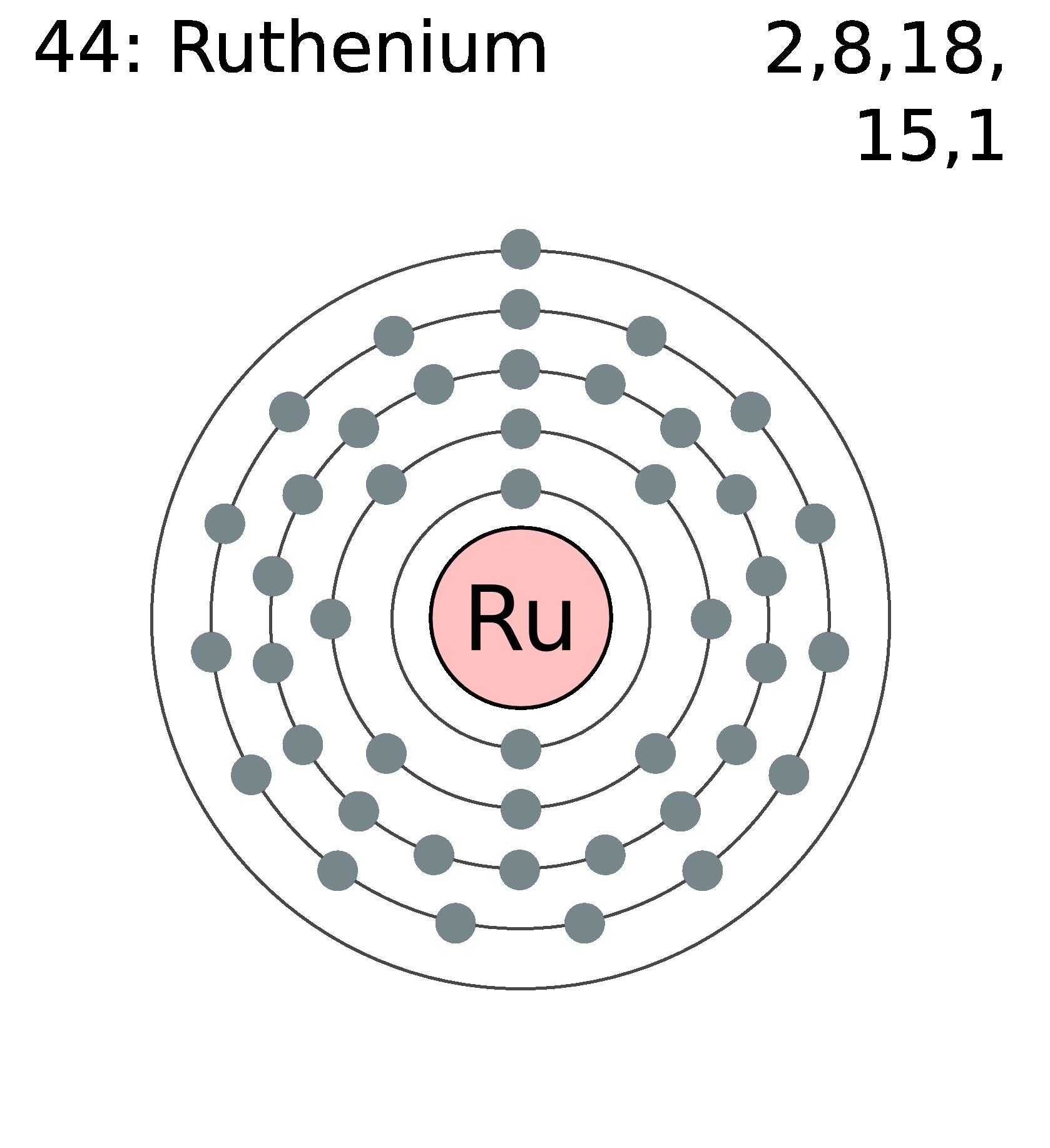 Dot Diagram Of Ruthenium