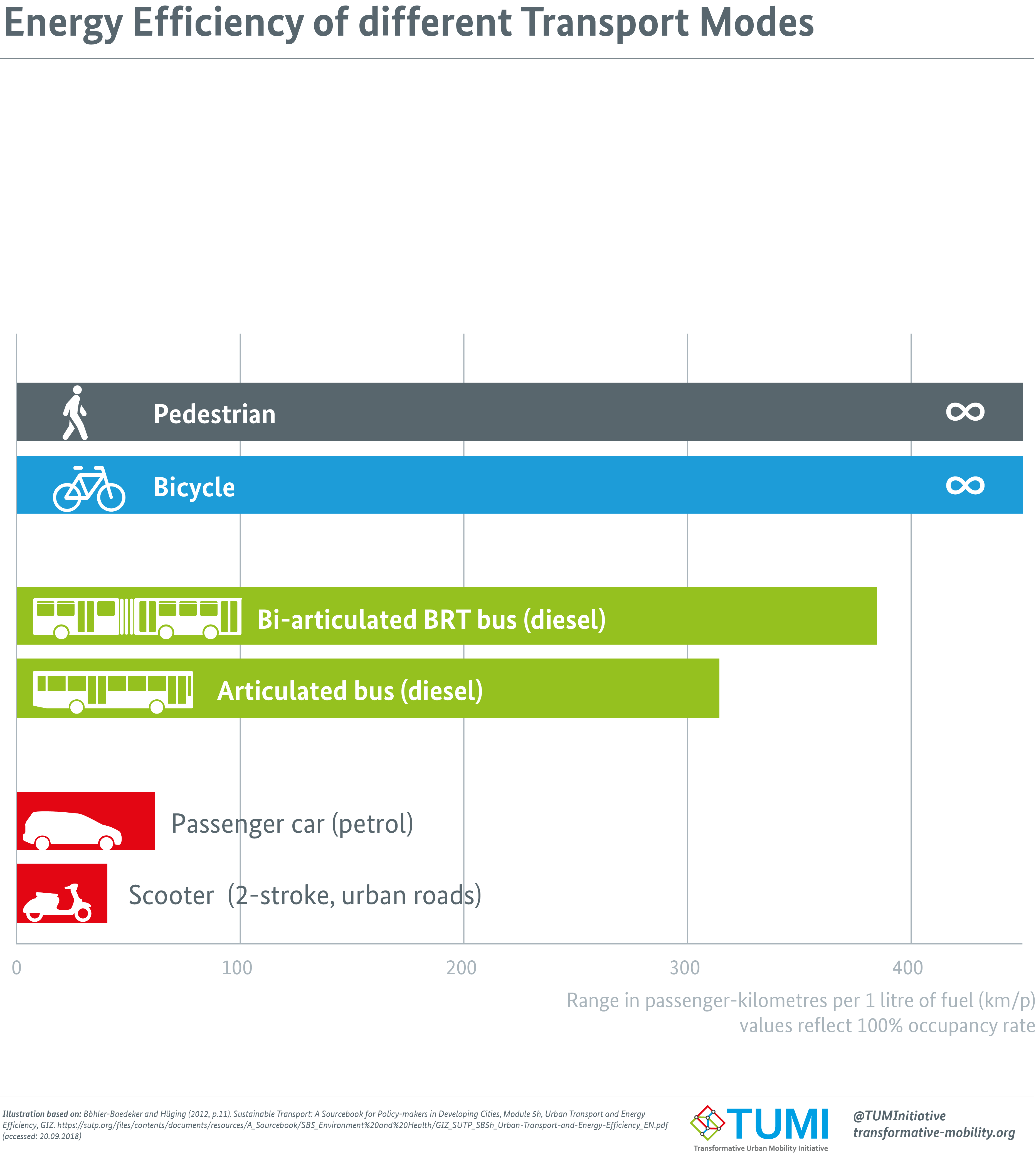 Transport Economics Wikiwand