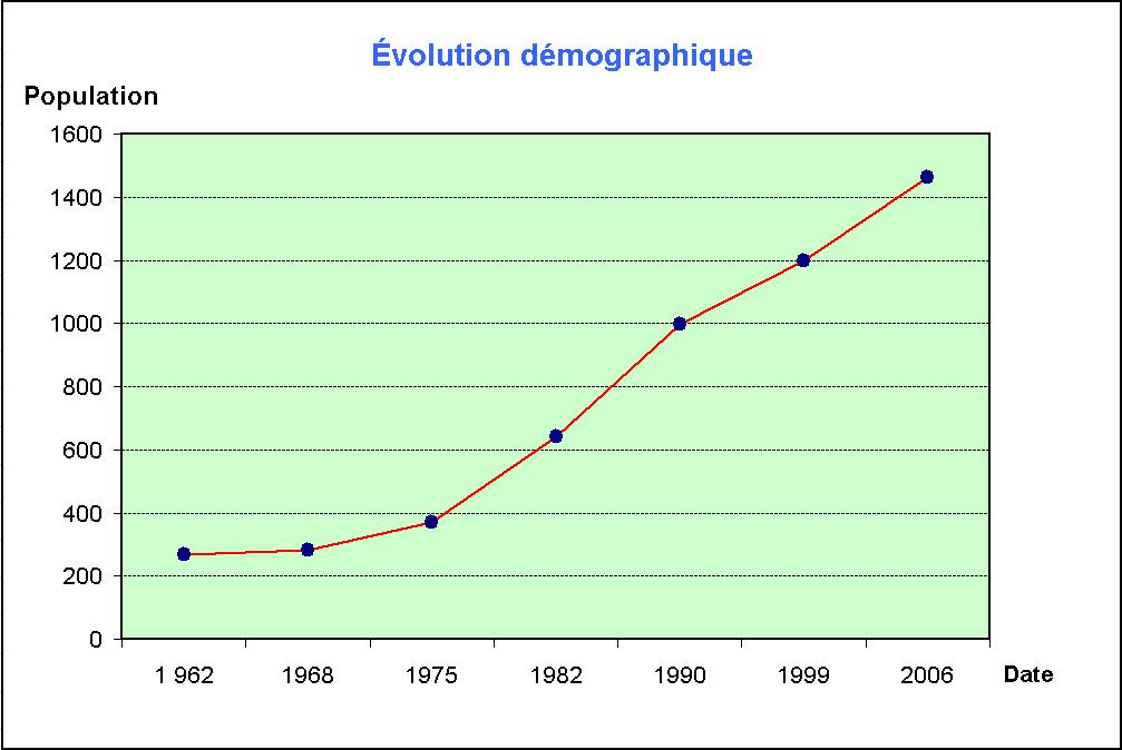 Evolution Population France France · Population