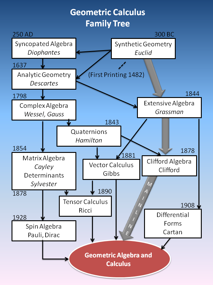 Filegeometric calculus family treeg wikimedia commons filegeometric calculus family treeg ccuart Images