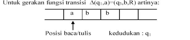 File:Gerakan Mesin Turing-1.png