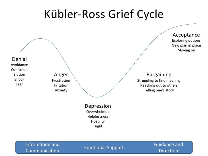 File:Kubler-ross-grief-cycle-1-728.jpg