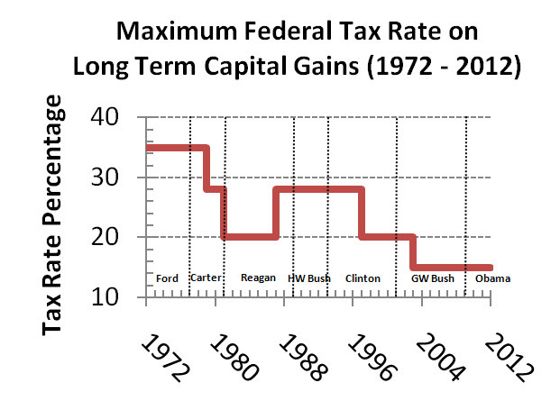 2018 Capital Gains Tax Rates