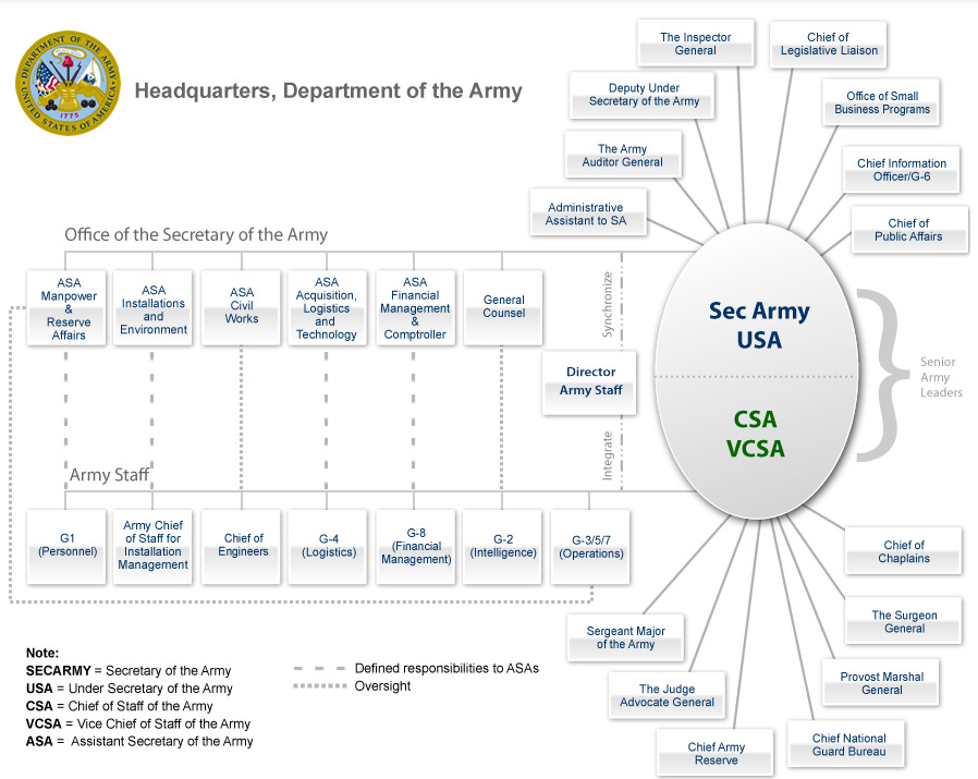 united states army diagram diagram of the united states