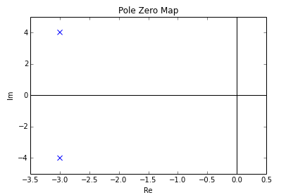 P-z plot of previously created example