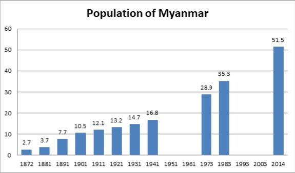 Demographics of Myanmar - Wikipedia