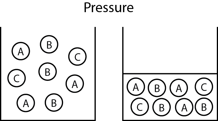 File:Pressure Effect on Proximity.png