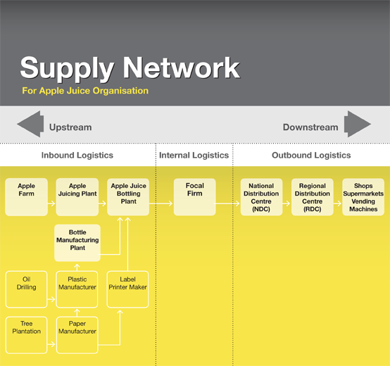 Supply Chain Management Principles Examples Templates: Supply-chain Network