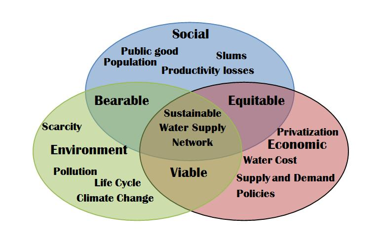 Sustainability reporting meaning