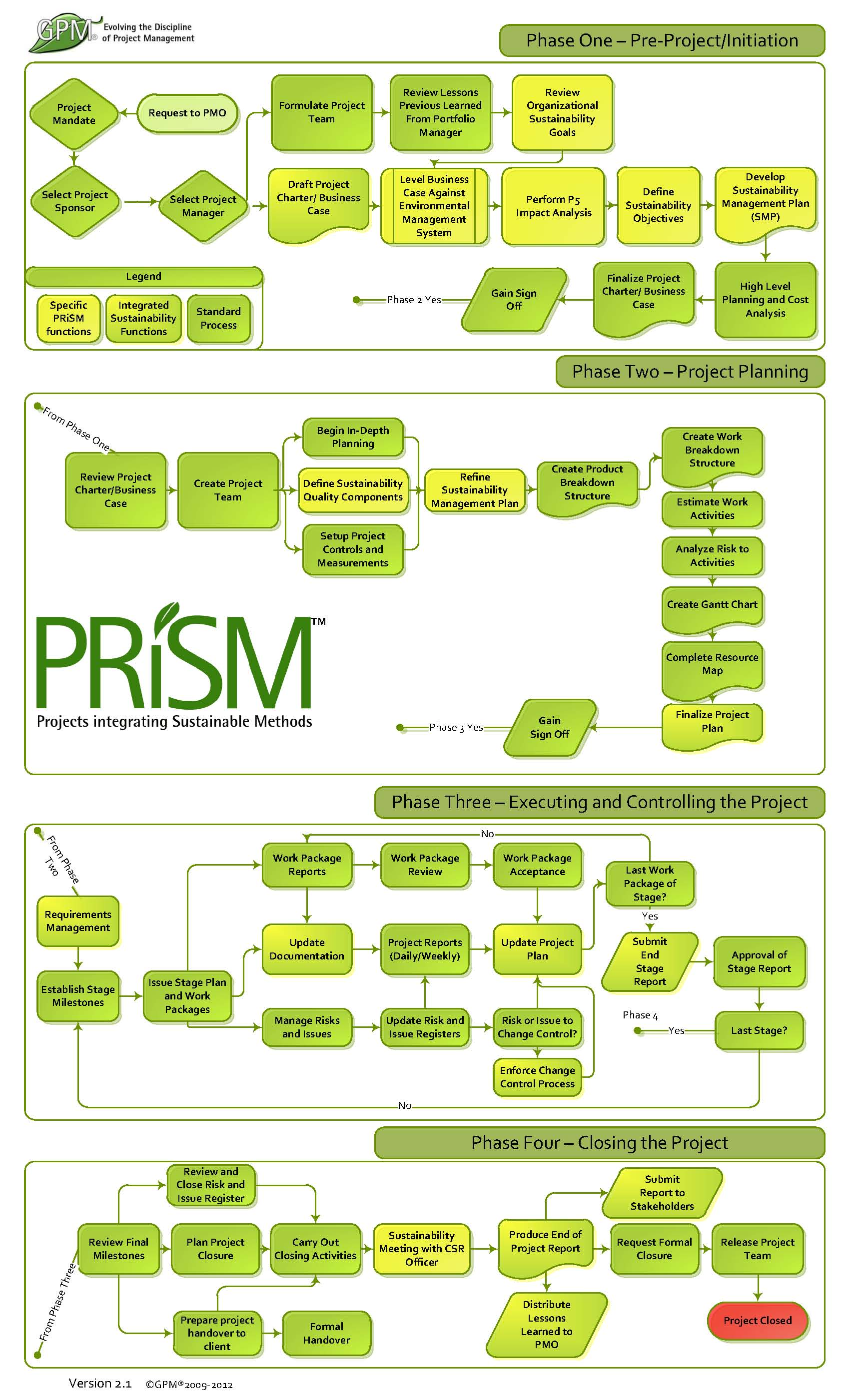 Gantt Chart Template: The PRiSM Flowchart.jpg - Wikimedia Commons,Chart