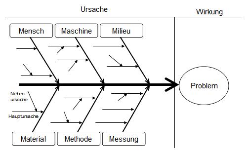 Wunderbar Ursache Und Wirkung Vorlage Ideen - Entry Level Resume ...