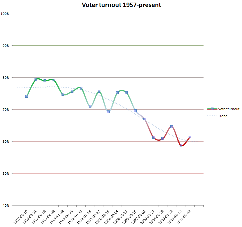 Voter turnout in Canada 1957-present